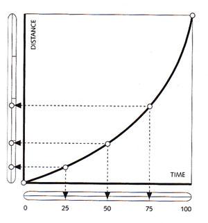 اینترپولیشن منحنی